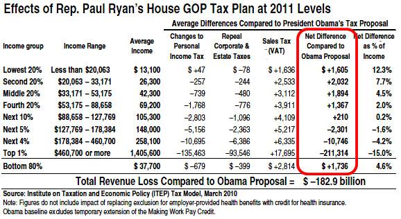 Blog_Ryan_Tax_Rates_0